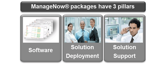 ManageNow® Solution Packages