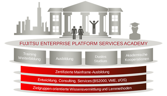 Enterprise Platform Services Academy