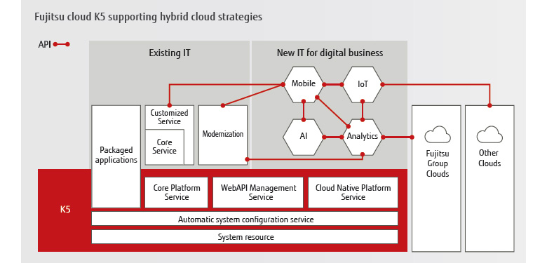 Fujitsu cloud K5 supporting hybrid cloud strategies