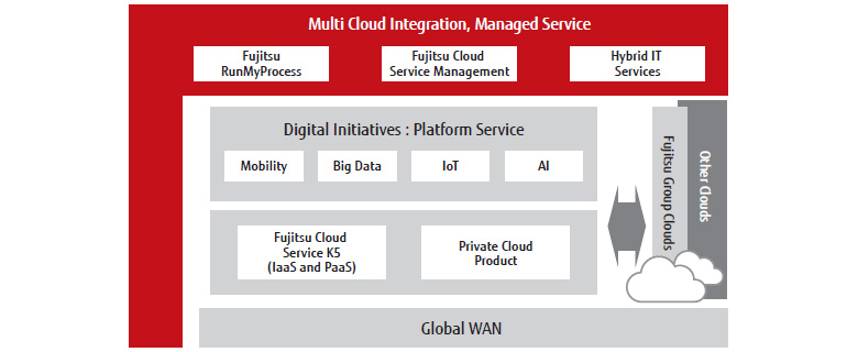 Multi Cloud Integration, Managed Service