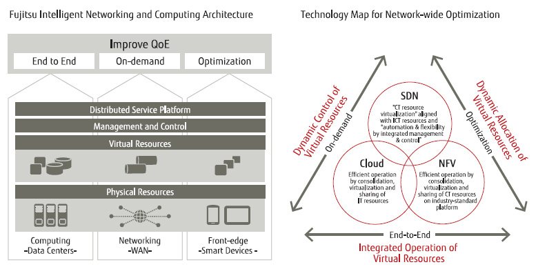 Fujitsu Intelligent Networking and Computing Architecture / Technology Map for Network-wide Optimization