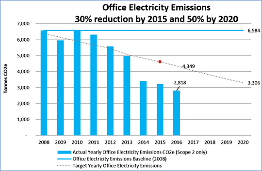 office electricity emission