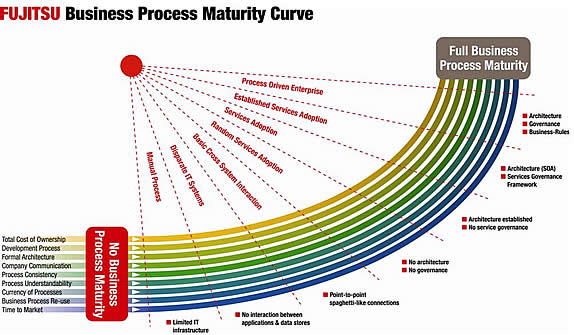 Fujitsu Business Process Maturity Curve