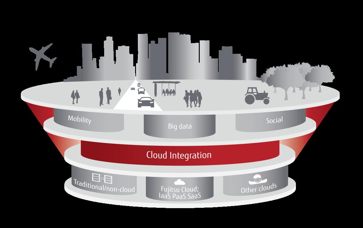 fujitsu cloud solutions fujitsu australia