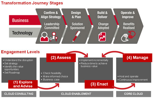 Fujitsu Australia and New Zealand - Customer Cloud Journey