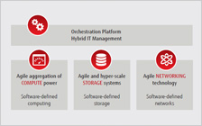 Extract from Software-defined Data Center white paper
