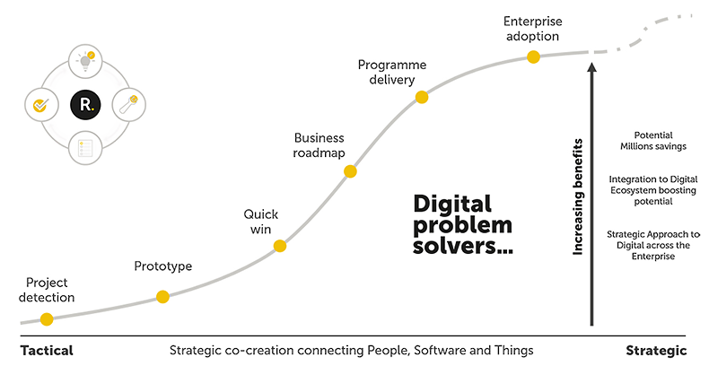 the Successful Digital Journey