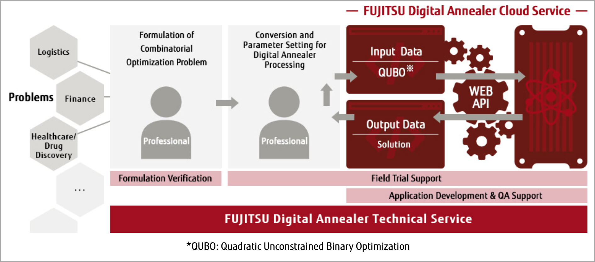 Fujitsu Digital Annealer end-to-end service