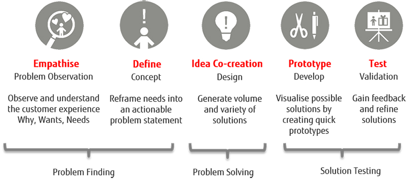 What is design thinking digital co creation with fujitsu for What is a design firm