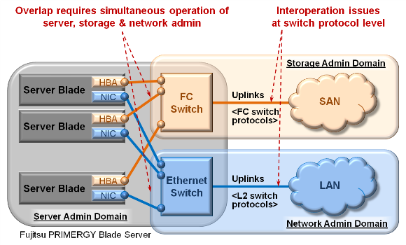 TRADITIONAL ARCHITECTURE