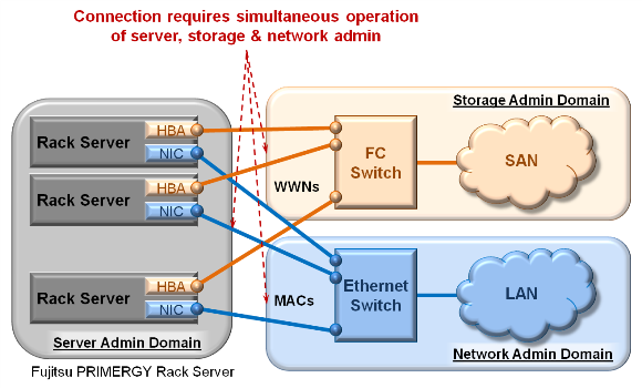 TRADITIONAL ARCHITECTURE - Rack Server