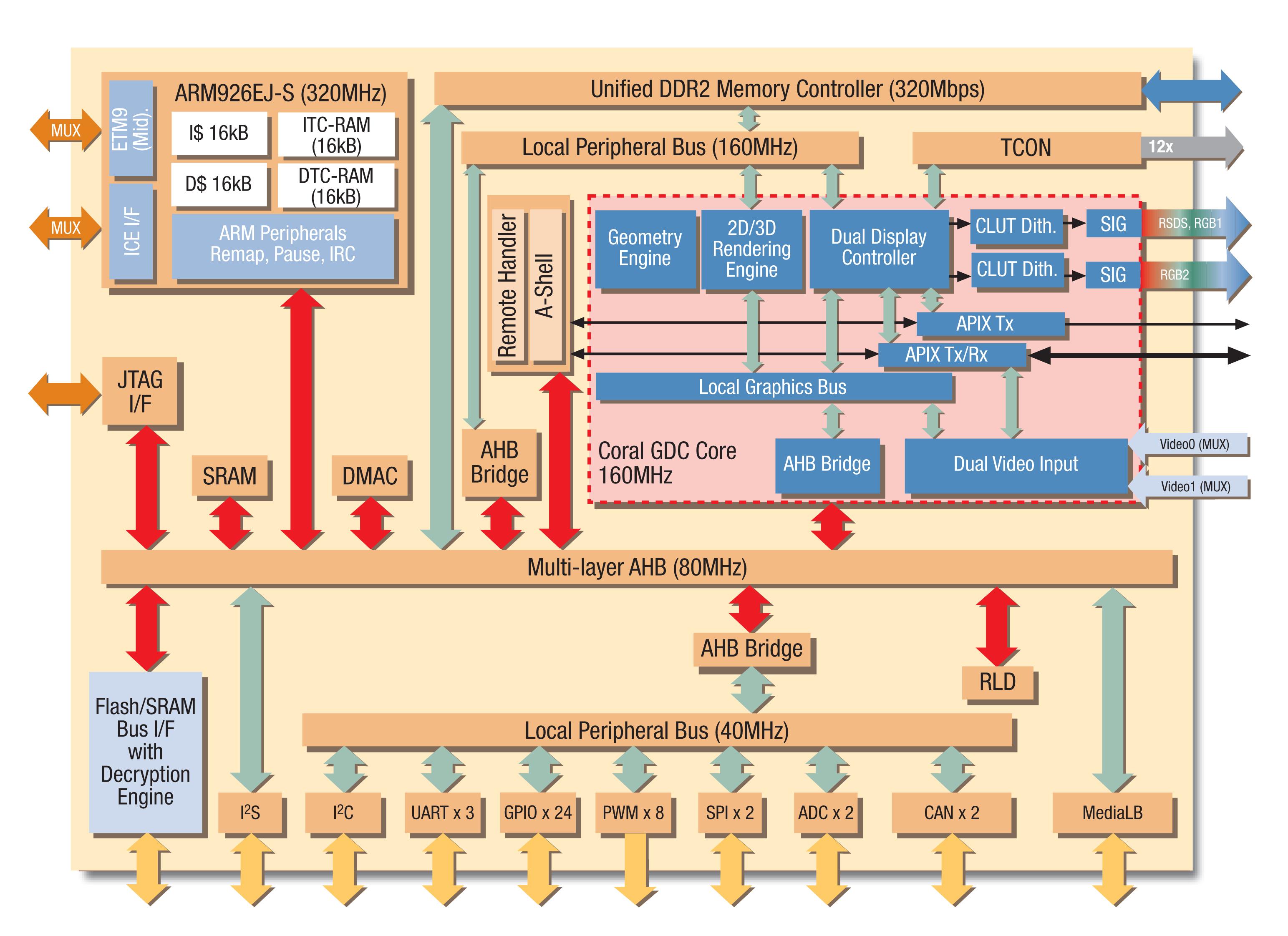 Asic Design Flow Sap 2 Block Diagram Architecture