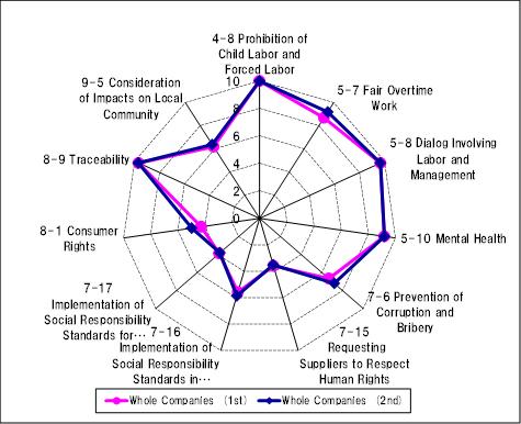 Characteristics of a Global Corporation