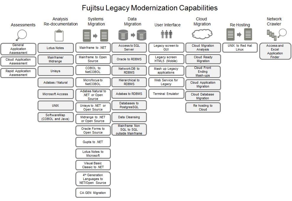 fujitsu legacy modernization