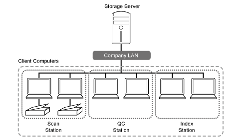 Multi-station setting for administrators