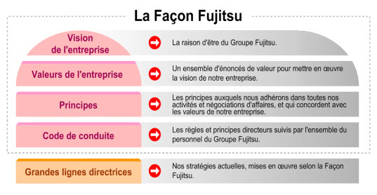 Elements of FUJITSU Way