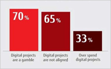 Stats from Fujitsu's Walking the Digital Tightrope report