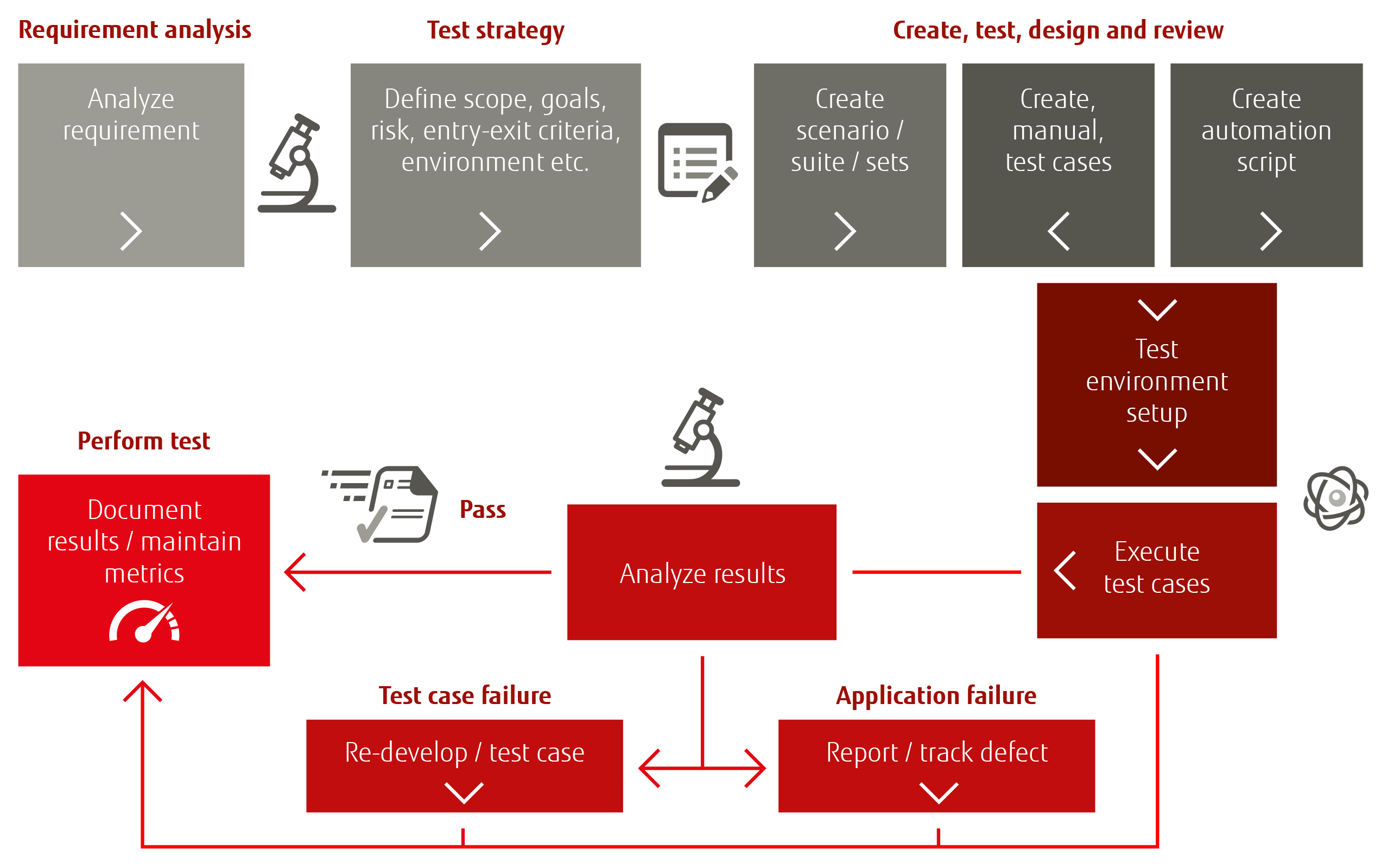 Testing Validating Services Webpage Test flow diagram
