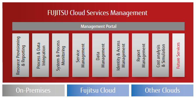FUJITSU Cloud Integration Platform - Putting you in control