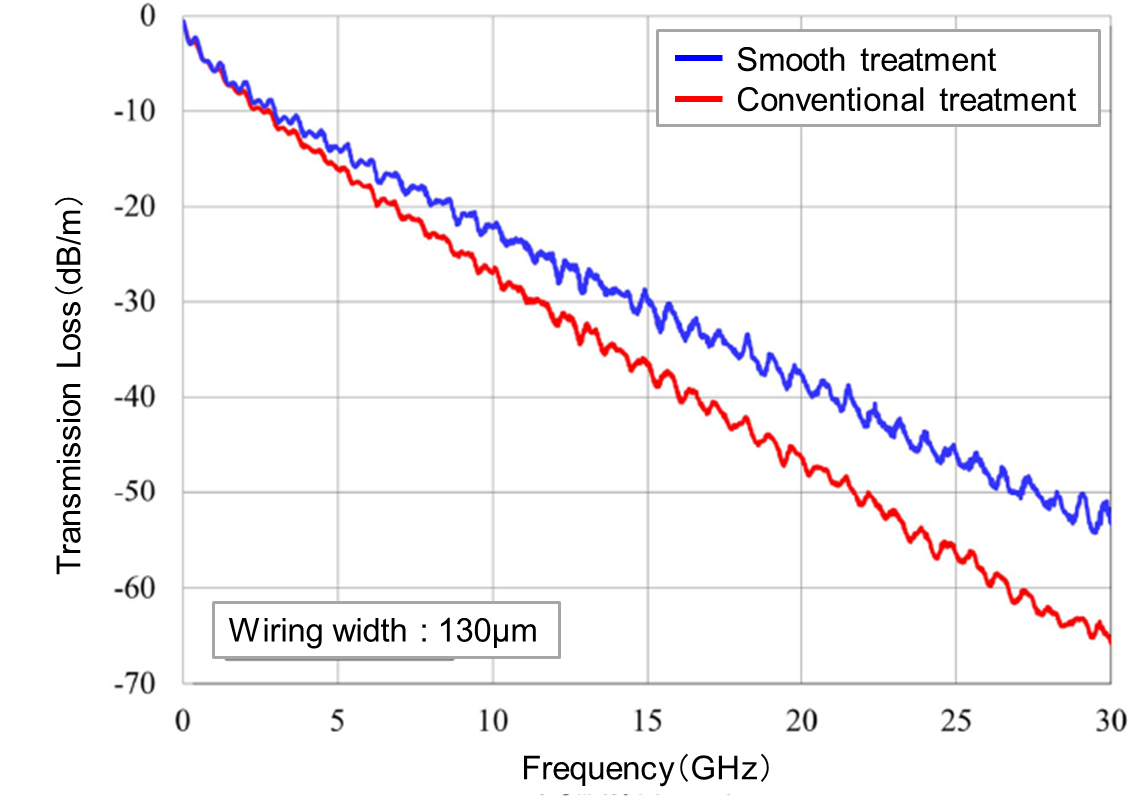 Measured value of transmission characteristics for smooth treatment