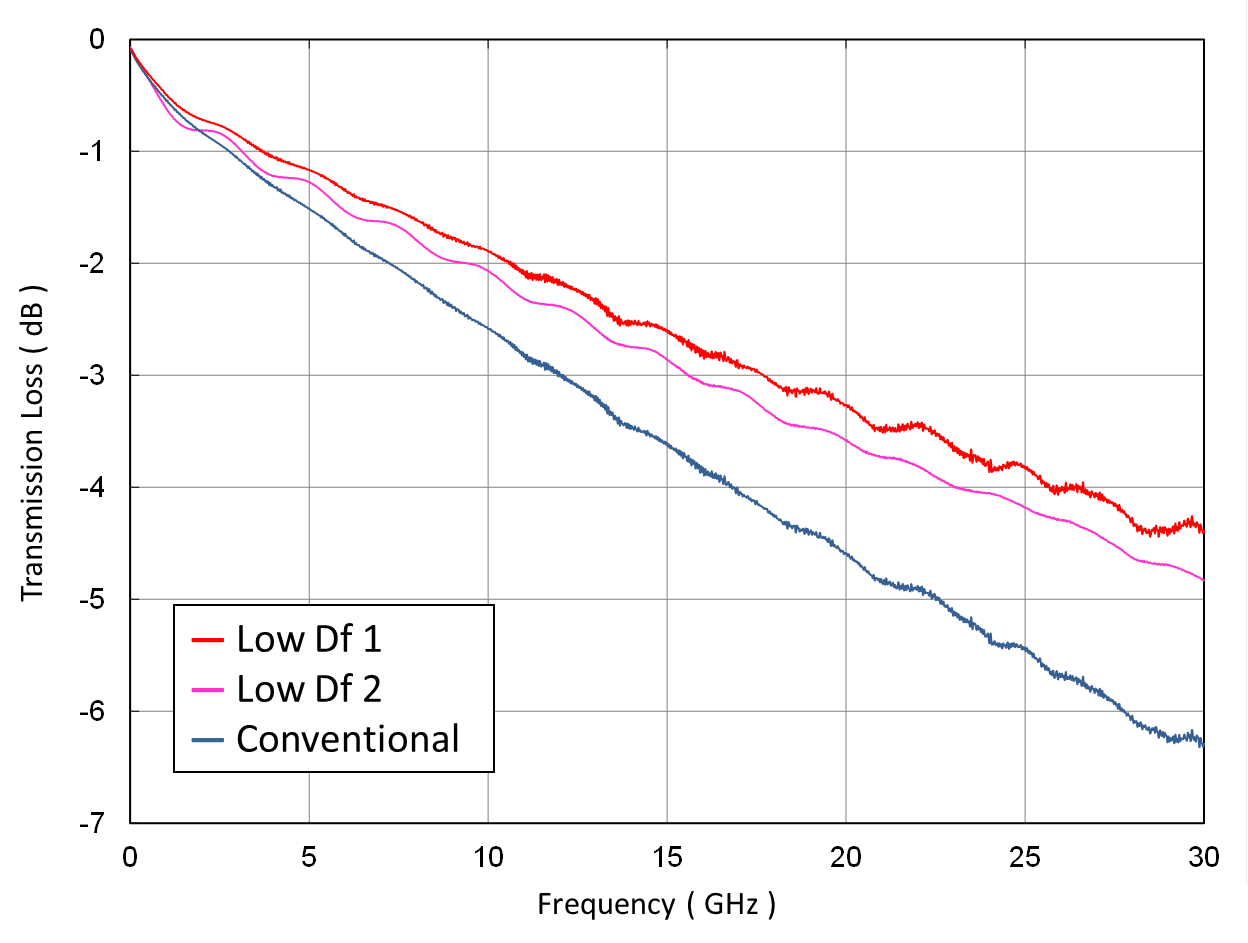 Measured value of transmission characteristics for low Df material