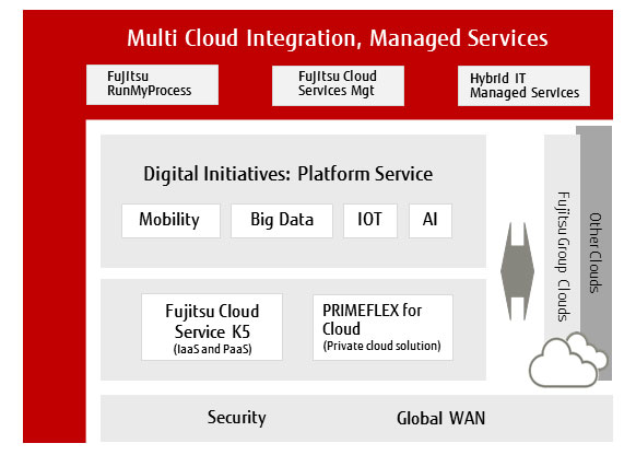 Multi Coud Integration, Managed Services