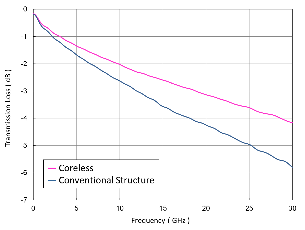 SI Simulation Result for Hybrid Coreless Substrate