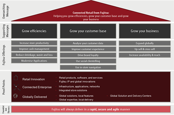 Fujitsu Connected Retail Approach