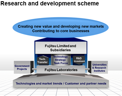 Research and development scheme