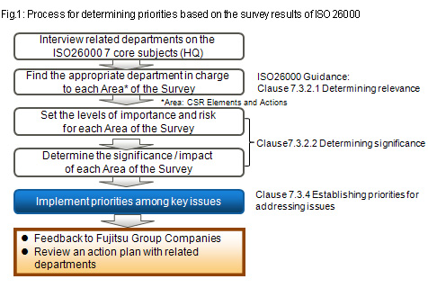 Fig.1: Process for determining priorities based on the survey results of ISO 26000