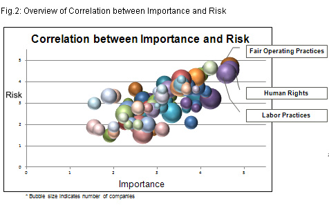 Fig.2: Overview of Correlation between Importance and Risk