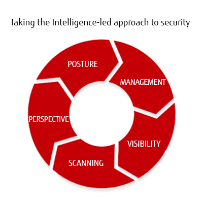 Intelligent-led approach to security