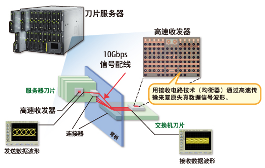 Fujitsu Laboratories conducts R&D of technologies that enable energy-efficient and high-reliability ultra-high-speed data transmission between printed circuit boards within a server, or between multiple chassis.
