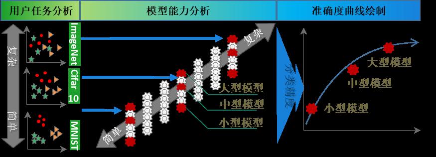 深度学习模型自动生成系统流程图