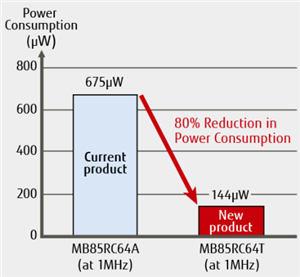 Figure2: Power Consumption in Active Mode