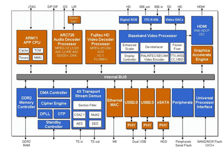 MB86H61 series block diagram
