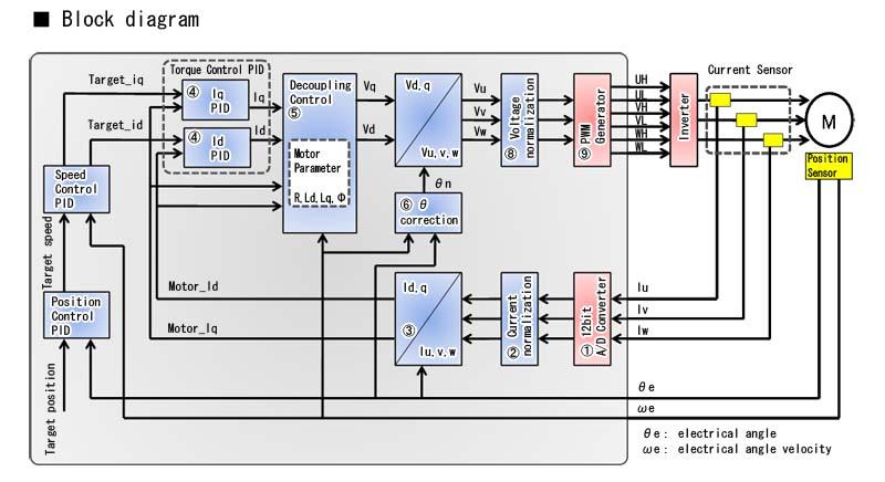 Fujitsu Semiconductor Releases Three 32 Bit