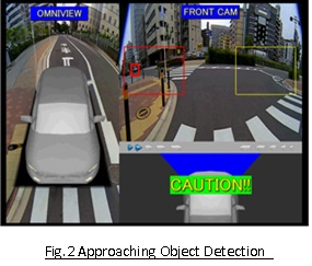 Fig.2 Approaching Object Detection