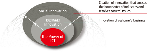 Conceptual Image of Human Centric Innovation