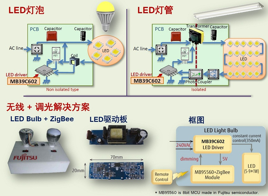Fujitsu Semiconductor Releases Latest Led Driver Ic