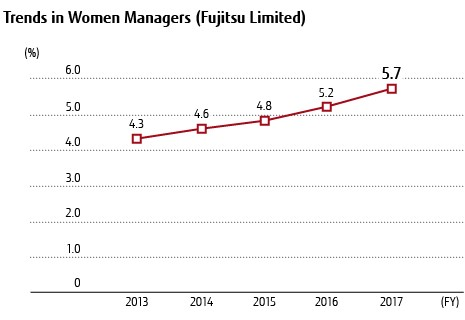 Trends in Women Managers (Fujitsu Limited)