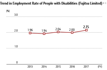 Trends in Employment Rate of People with Disabilities (Fujitsu Limited)