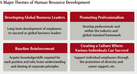 Image: 4 Major Themes of Human Resource Development