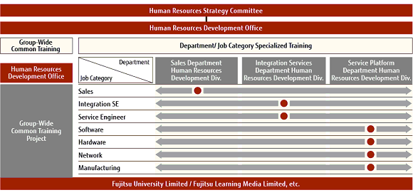 Chart: Human Resources Development System