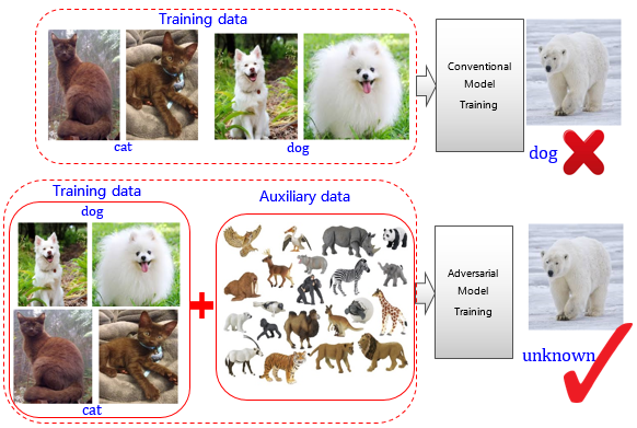 Figure 1: Deep learning model based on adversarial training can detect unknown classes