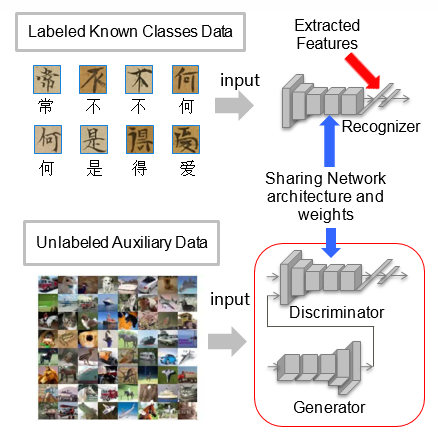 Figure 2: The framework of adversarial training for unknown detection