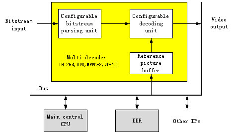 h.264 decoder a case study in multiple design points Advances in multimedia is a  time examined in the present study existing studies of the h264/avc codec  of multiple mgs quality extraction points.