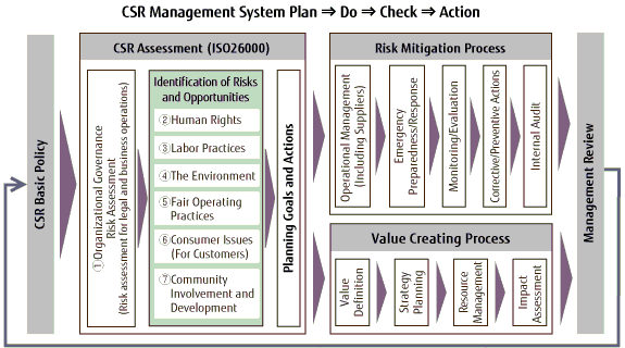 Chart Showing CSR Management System Operation