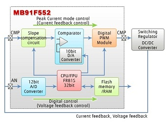 Fig2. Schematic diagram of DC/DC Converter control using MB91F552