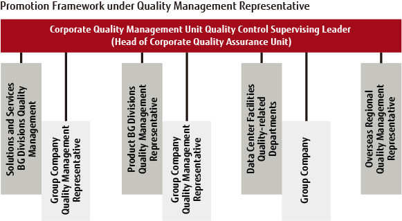 Promotion Framework under Quality Management Representatives